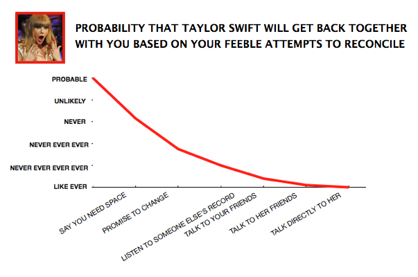Probability that Taylor Swift Will Get Back together with you